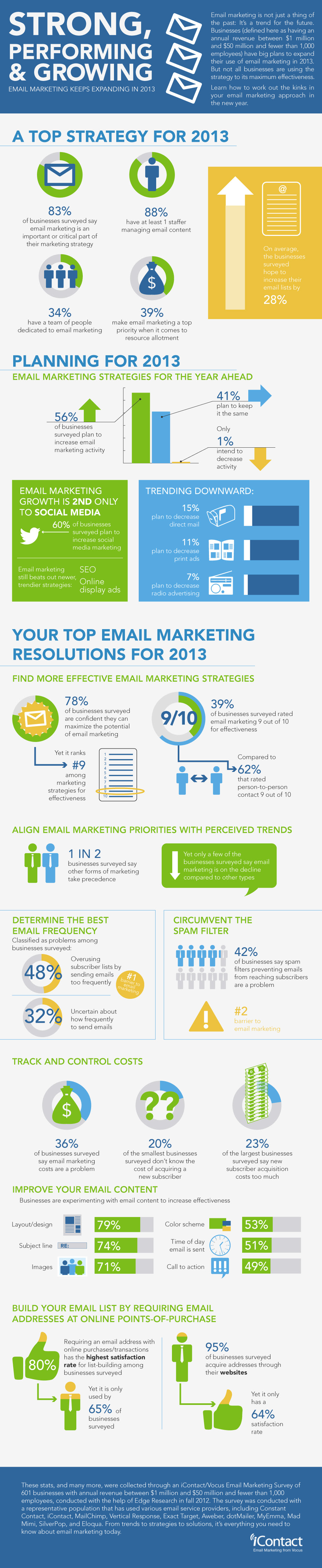 Email Marketing Keep Expanding In 2013: infographic