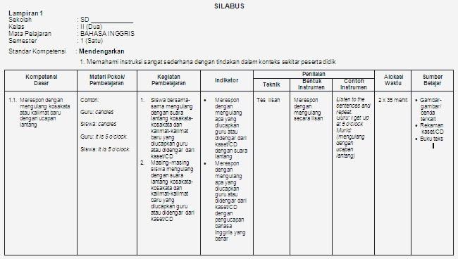 Silabus bahasa inggris kelas 2 sd – Bank Soal Ujian