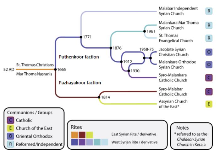 St Thomas Christians divisions.svg