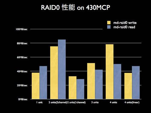 blog20060927-RAID0-430MCP