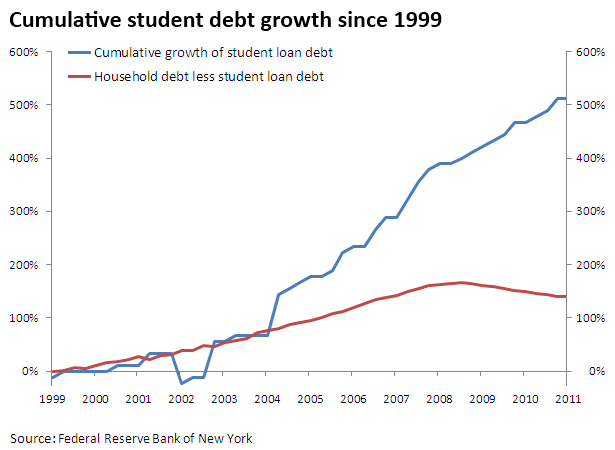 student-debt-household-service