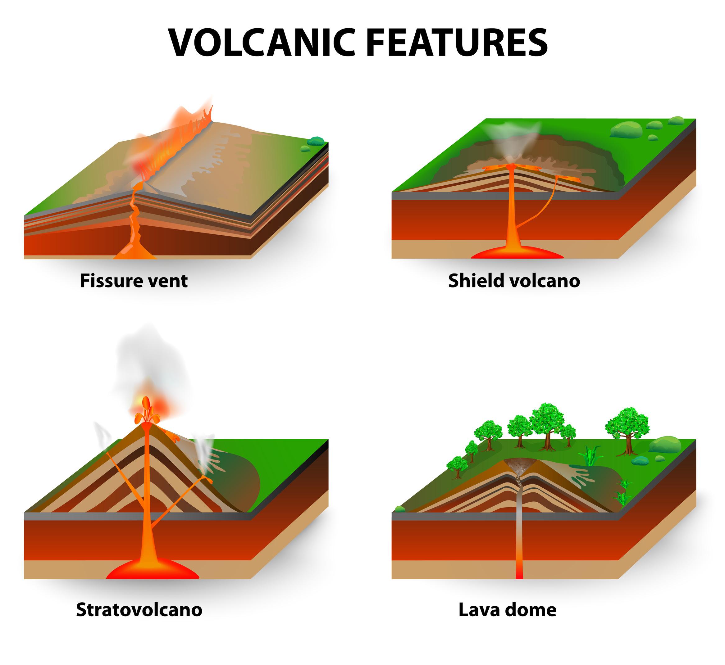 Types of Volcanoes - KidsPressMagazine.com