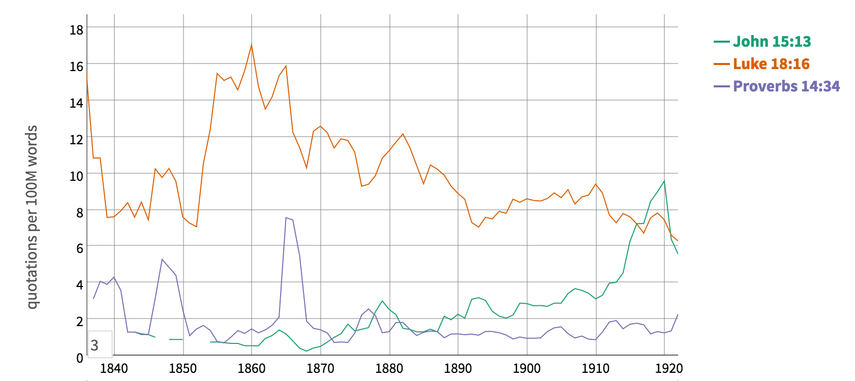 The trends in how three verses (John 15:13; Proverbs 14:34; and Luke 18:16) were used over time. Notice the very different temporal patterns of usage.