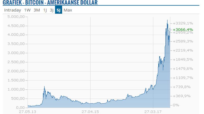 sell bitcoin gold australia