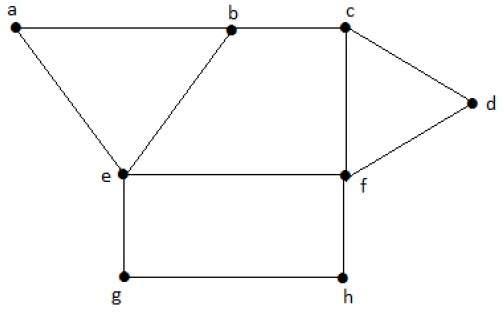 Maximal Independent Vertex Set Example