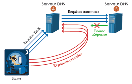DNS cache poisonning
