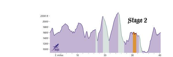 CourseProfile-Stage2a-2014