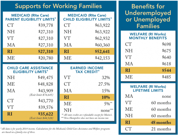 Medicaid Rhode Island Provider Enrollment