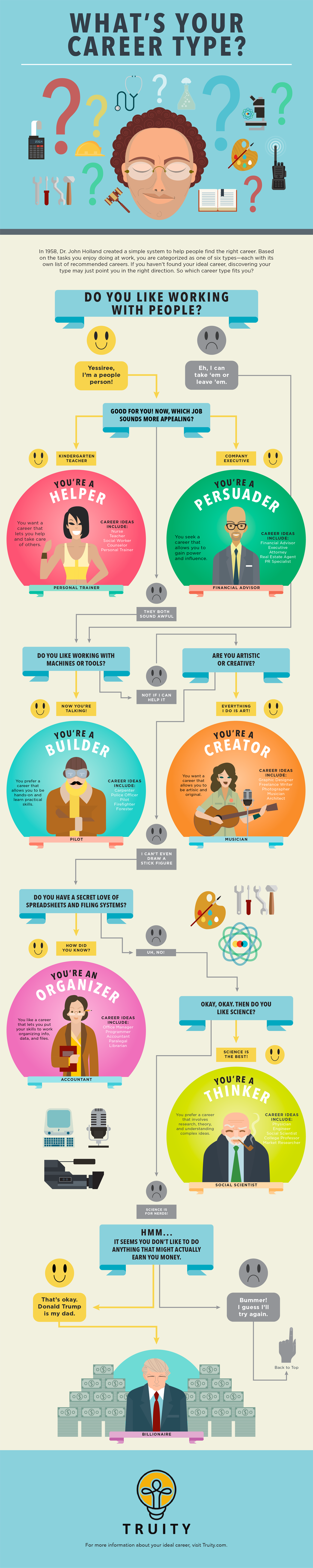 What's Your Career Type?