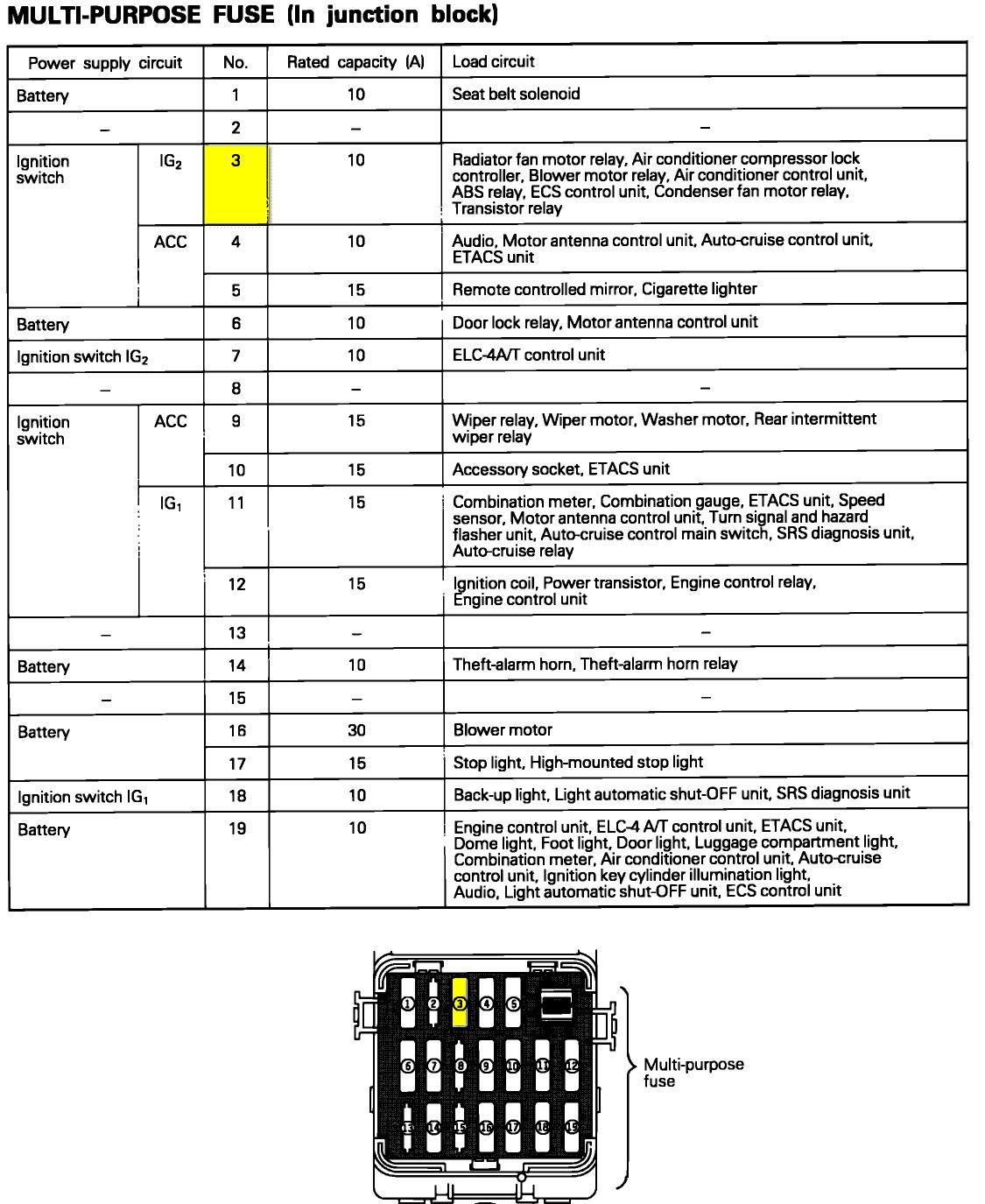 1994 Dodge Dakota Fuse Box Diagram Wiring Diagram Aperture A Aperture A Zaafran It