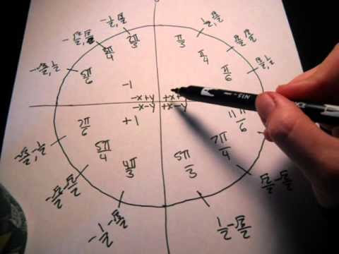 how to memorize unit circle in minutes!! - YouTube