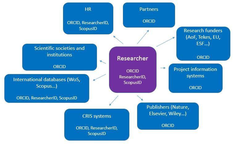 Researcher identification