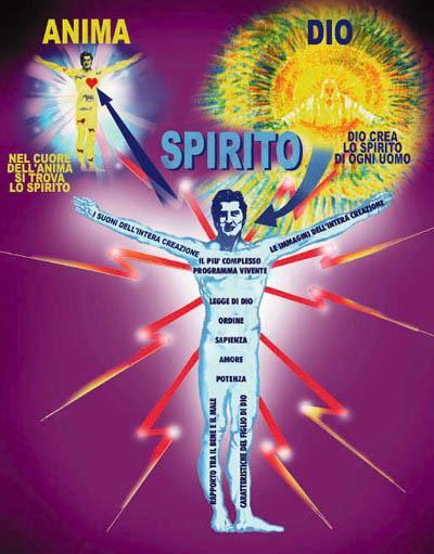Risultati immagini per spirito