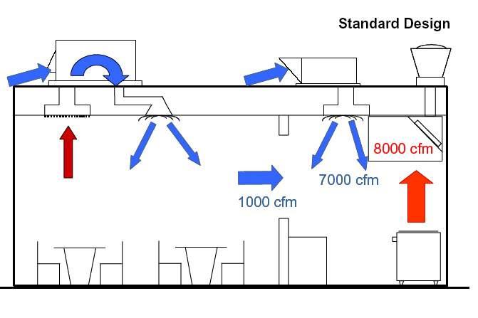 Home Architec Ideas Commercial Kitchen Hood Design Calculation Xls