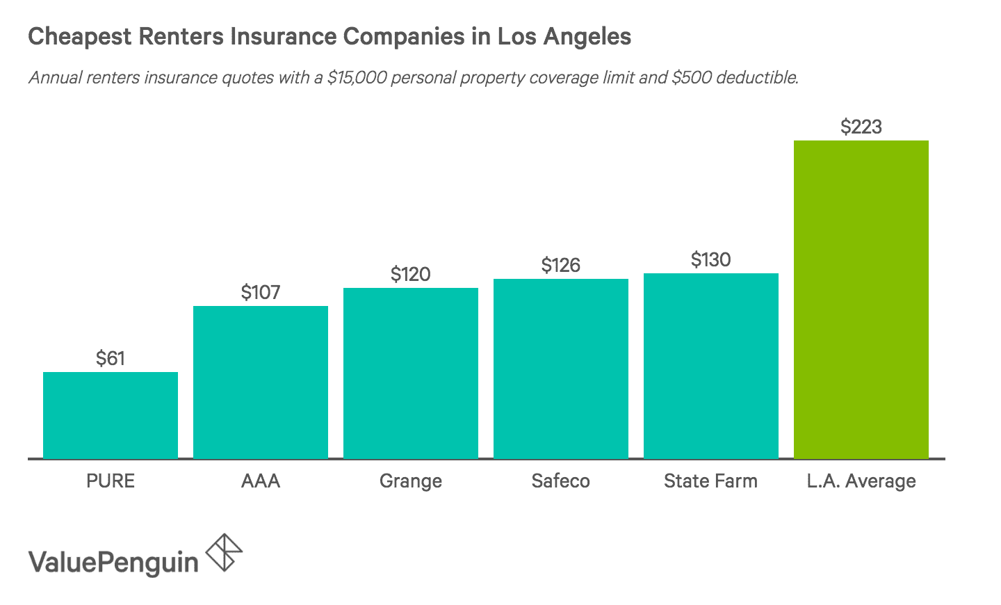 Who Has The Cheapest Renters Insurance Quotes In Los Angeles Valuepenguin
