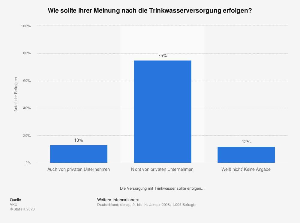 Trinkwasserversorgung - Umfrage
