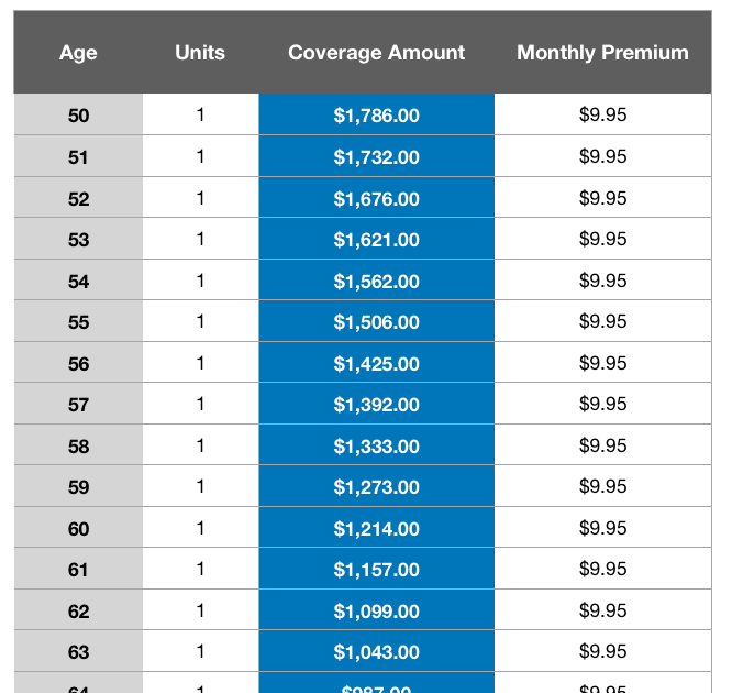 Aarp Whole Life Insurance Rates