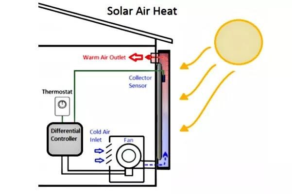 solar air heat img from seia