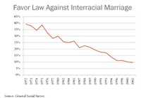 diagram illustrating the changing attitudes toward interracial marriage in the US from 1972-2002