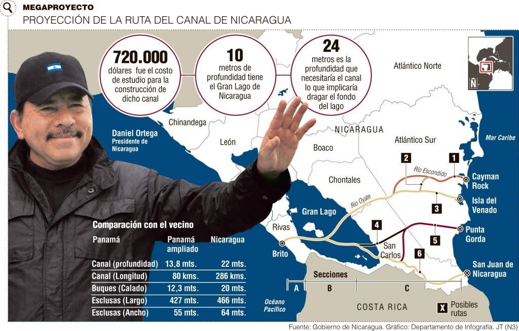 Infográfico del posible canal interoceánico de Nicaragua (Canal 15)