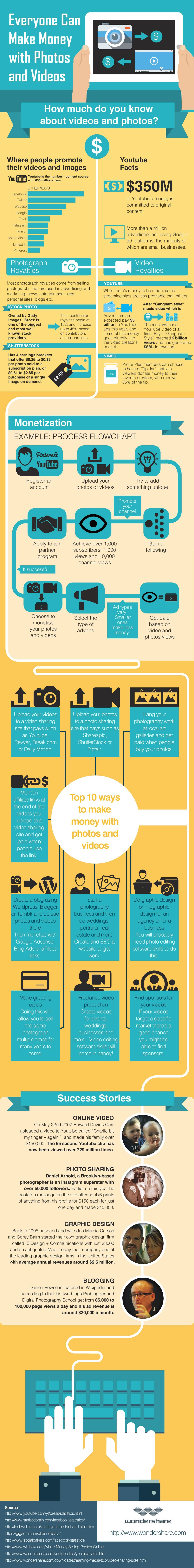 Infographic: Everyone Can Make Money with Videos and Photos #infographic