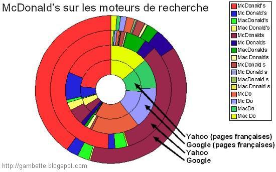 Orthographe de McDo dans les moteurs de recherche