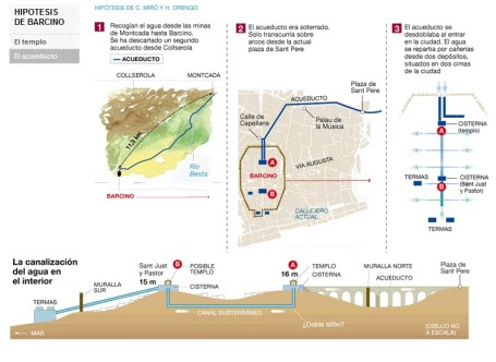 Barcino-acueducto