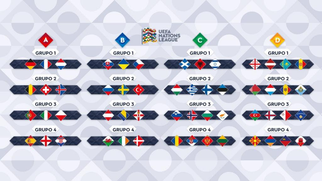 2018-19 UEFA Nations League all the fixtures: Groups and ...