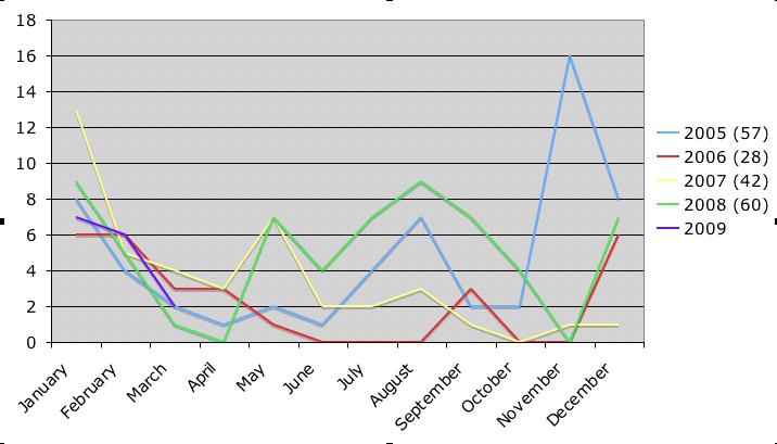 reading analysis chart