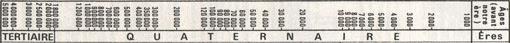 Préhistoire-chronologie-dates