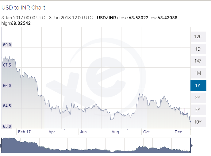 Forex Rate Usd To Inr Forecast