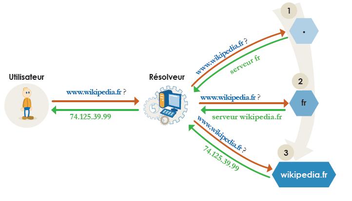 Resolution DNS classique