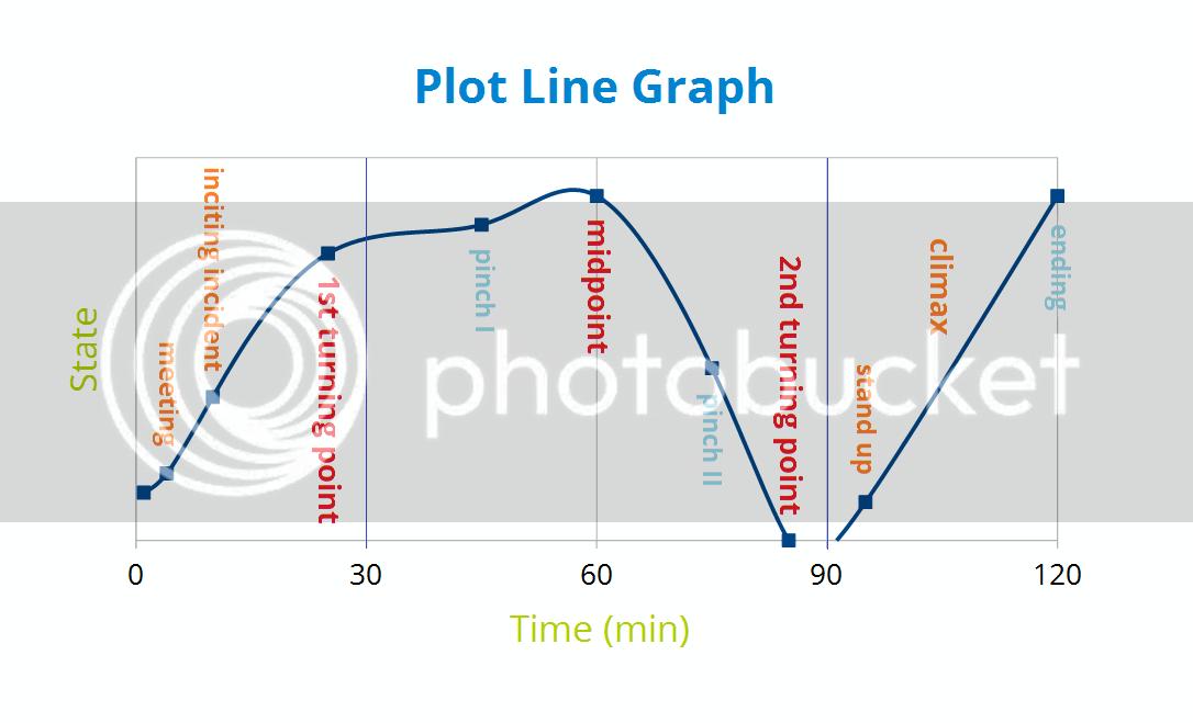 Plot Line Graph