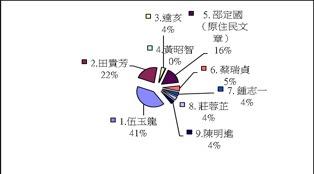 2009登山論壇問卷統計圖表06
