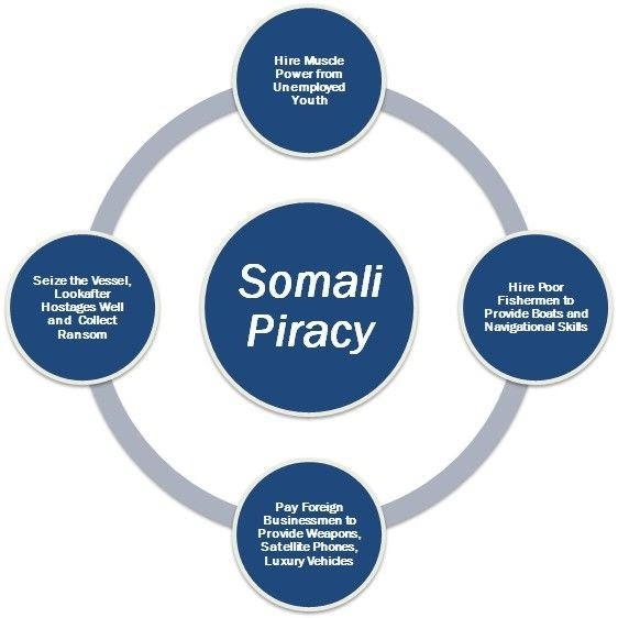 So the Somali Pirates had a bad July, and Somali-Americans are ...