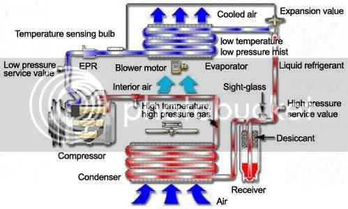 atau pendingin udara yaitu alat pada kendaraan khususnya kendaraan beroda empat yang mempunyai fungsi unt Komponen Sistem AC Air Conditioner pada mobil