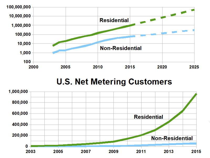 File:Net metering growth in the United States.png