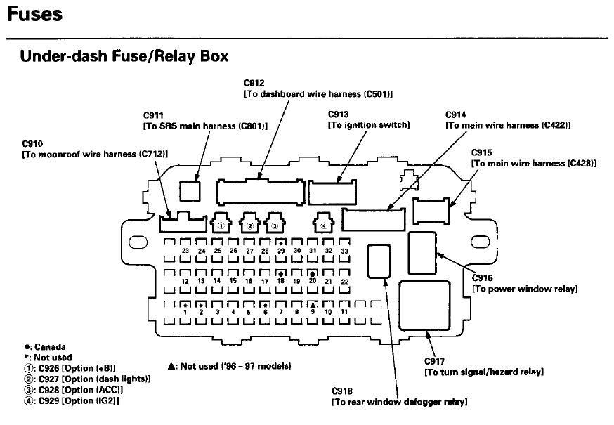 1998 Honda Civic Under Hood Fuse Box Diagram Wiring Diagram Frame Frame Cfcarsnoleggio It