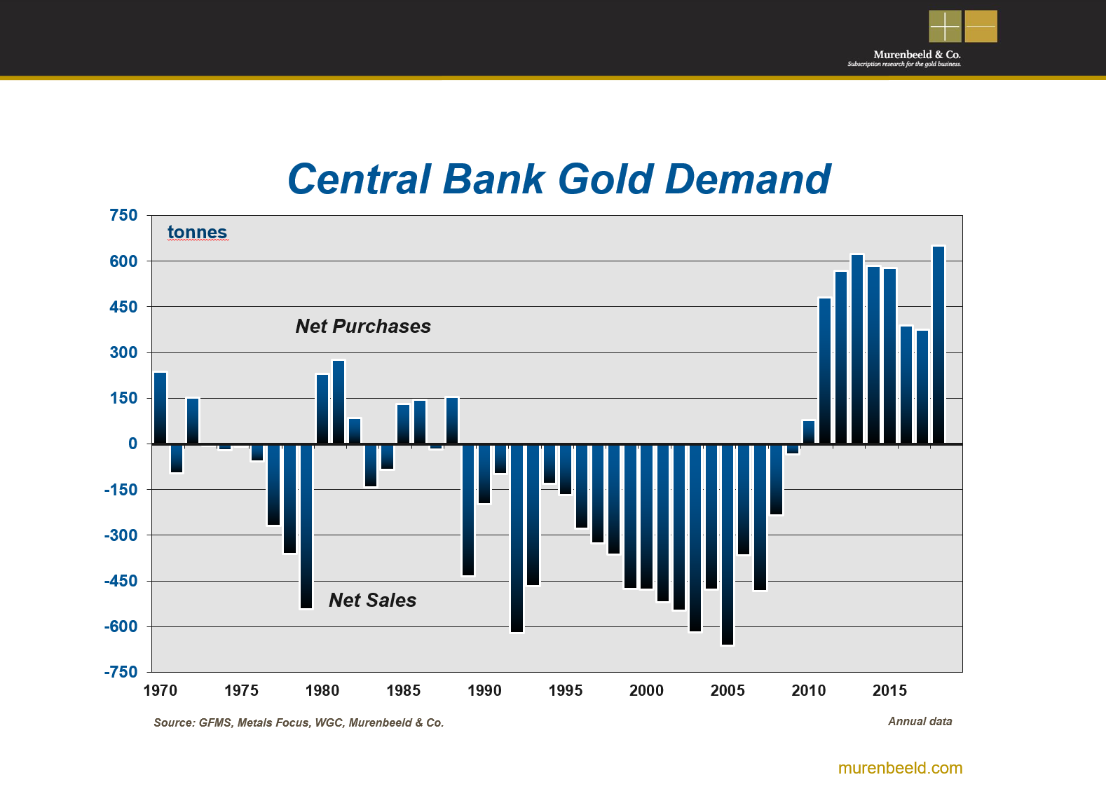 Gold Buys By Central Banks