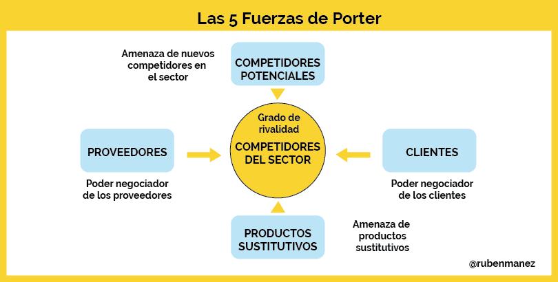 Ejemplos De Las Fuerzas De Porter Colección De Ejemplo
