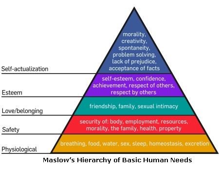 Maslow's Hierarchy of Basic Human Needs