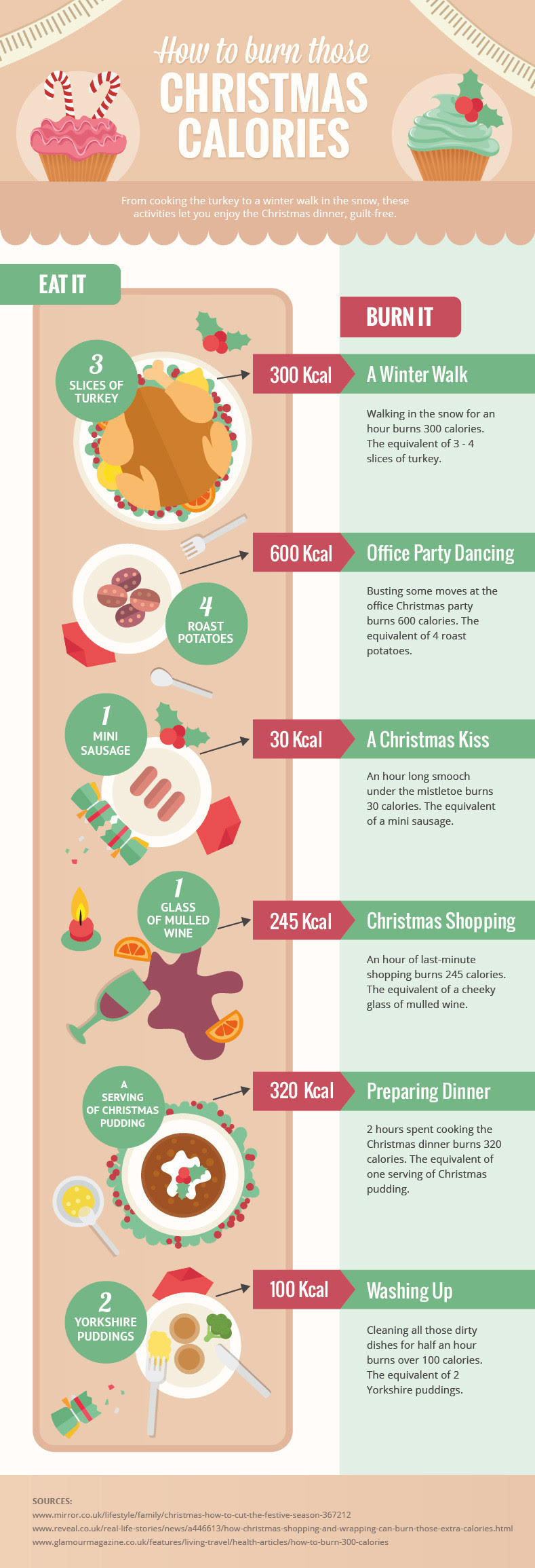 Infographic: How to Burn Those Christmas Calories