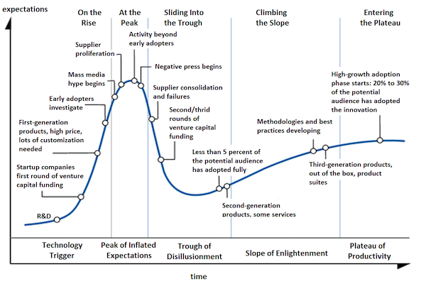 General Gartner Hype Cycle