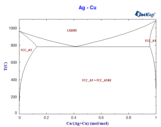 Ag Cu Phase Diagram