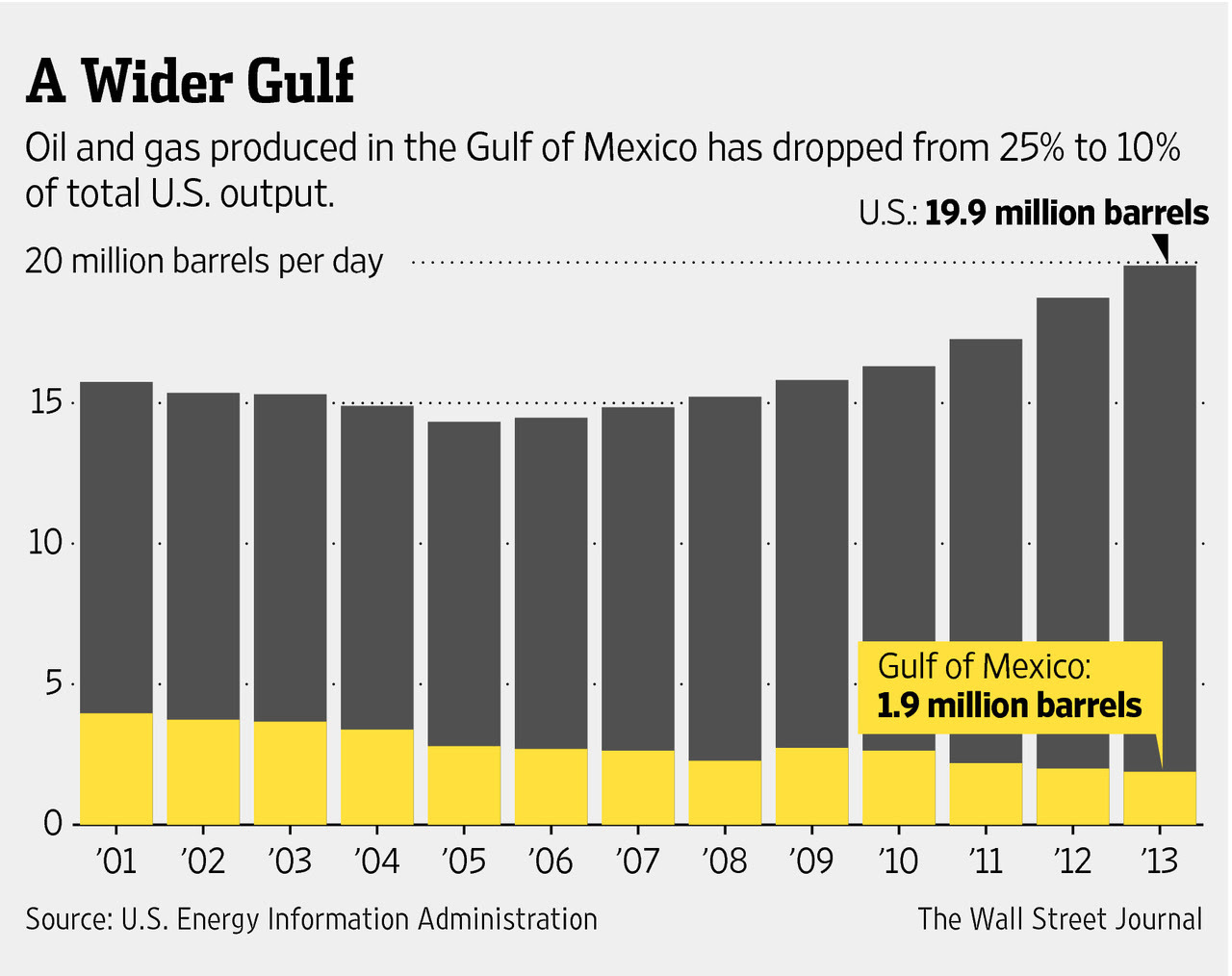 Gulf of Mexico Oil and Gas Production, 2001 -2013