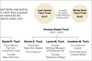 The Tisch Family and Its Holdings