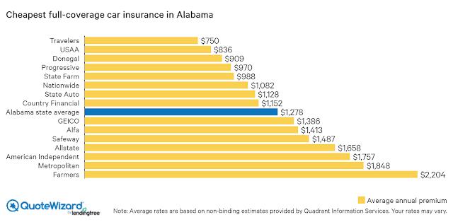 Kids, Work And Cheap Car Insurance