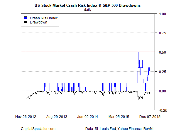 crash.risk.index.sp500.dd.short2015-12-08