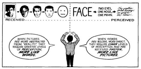 Scott McCloud Faces