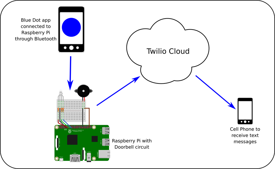 A diagram showing how the IoT doorbell works: The BludDot app communicates with a Rasberry Pi with connected doorbell circuit, which then coomunicates with Twilio.